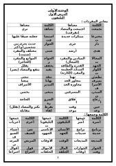 مذكرة اللغة العربية للصف الثالث الابتدائى ترم ثان.doc