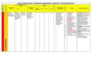 Bogo City PS -  PNP ITP PGS DASHBOARD.xls